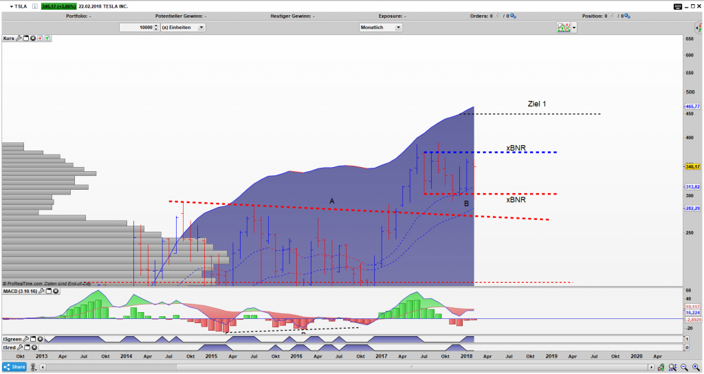 TSLA Bar Monats Chart: Gefangen in einem x Bar Narrow Range Pattern
