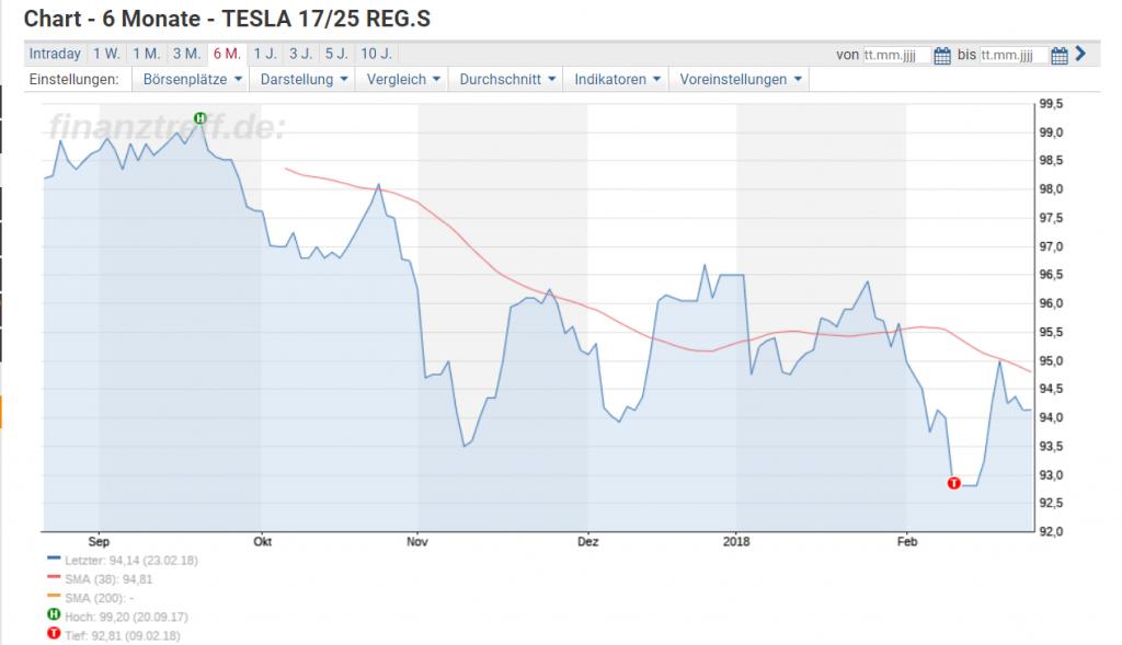 Tesla Anleihe: Fälligkeit 15.08.2025, Coupon 5,3%, notiert unter pari