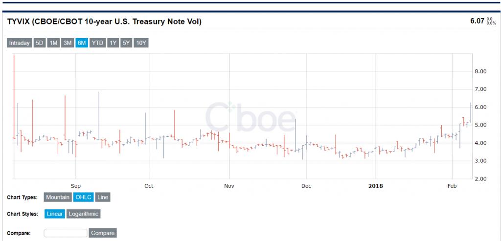 Volatilität der Anleihen in der Feedback Schleife - Aufwärtstrend in der Schwankungsbreite