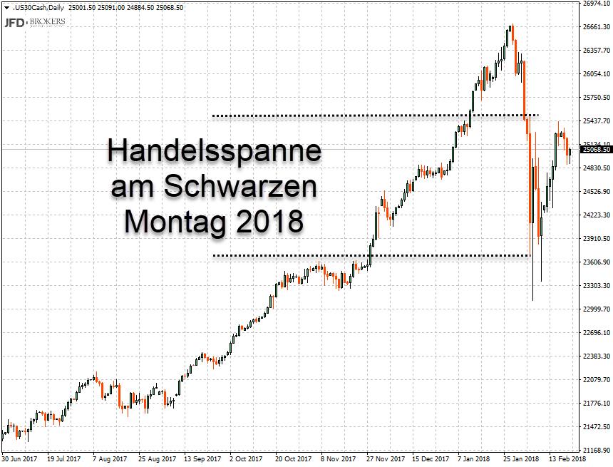 Tageschart Dow Jones mit Darstellung Handelsspanne am Schwarzen Montag 2018