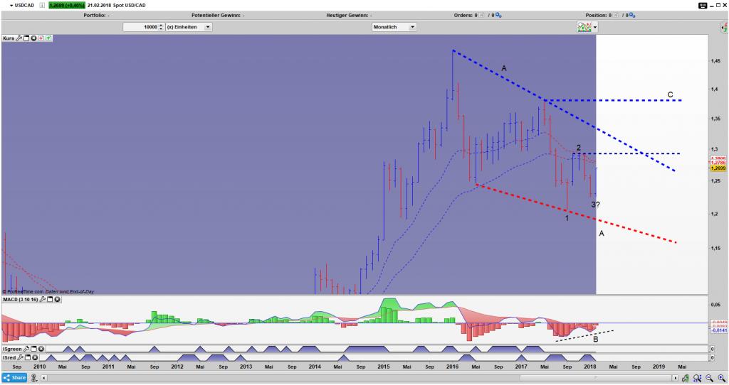 USD/CAD Bar Monats Chart: Eine 1 2 3 Formation innerhalb des Keils ist möglich