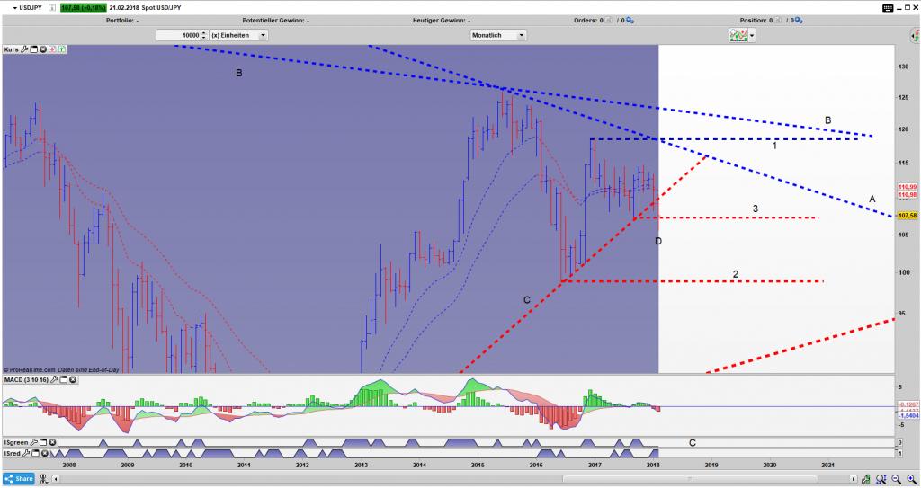 USD/JPY Bar Monats Chart: Schafft er einen Umkehrstab oder bricht er ein?