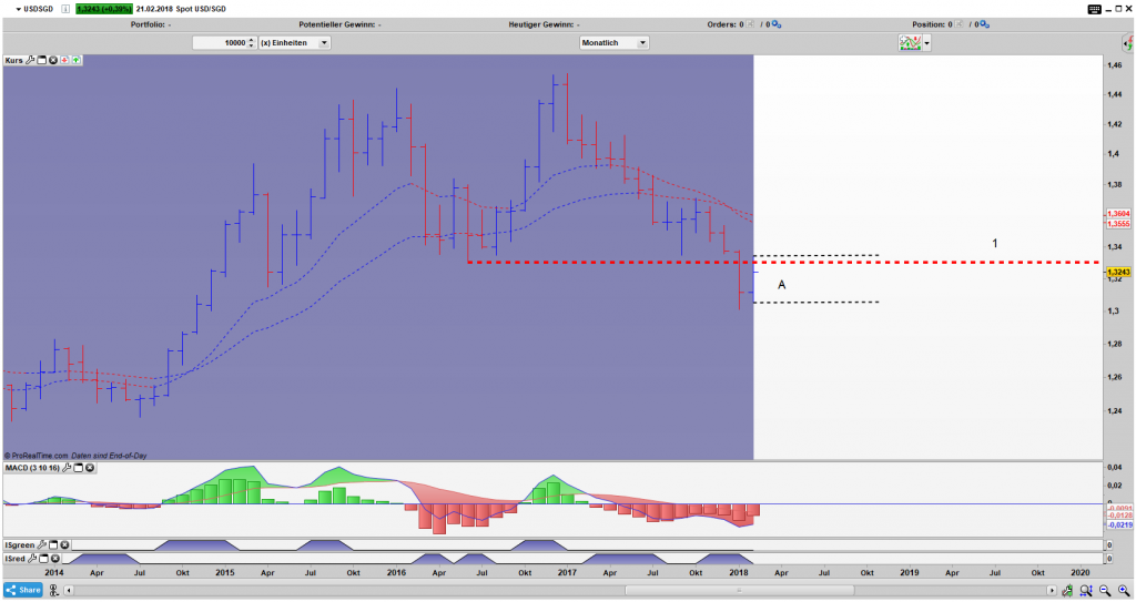USD/SGD Bar Monats Chart: Inside Bar Narrow Range Pattern lockt