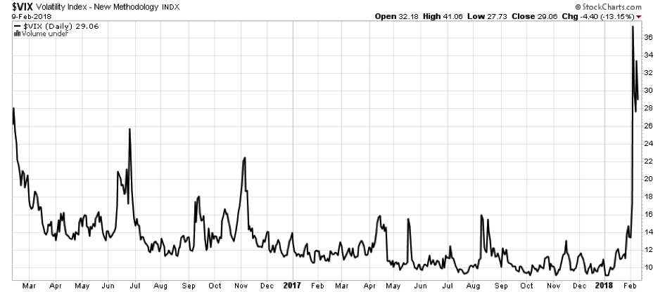 Volatilität so hoch wie seit über 2 Jahren nicht (S&P 500 Volatilitätsindex VIX)