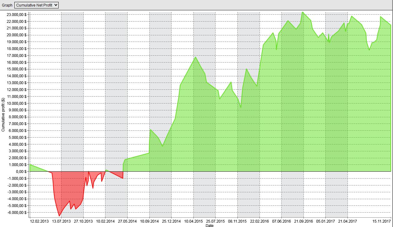 Kapitalkurve des Volume-Profile Handelssystem auf der Long-Seite