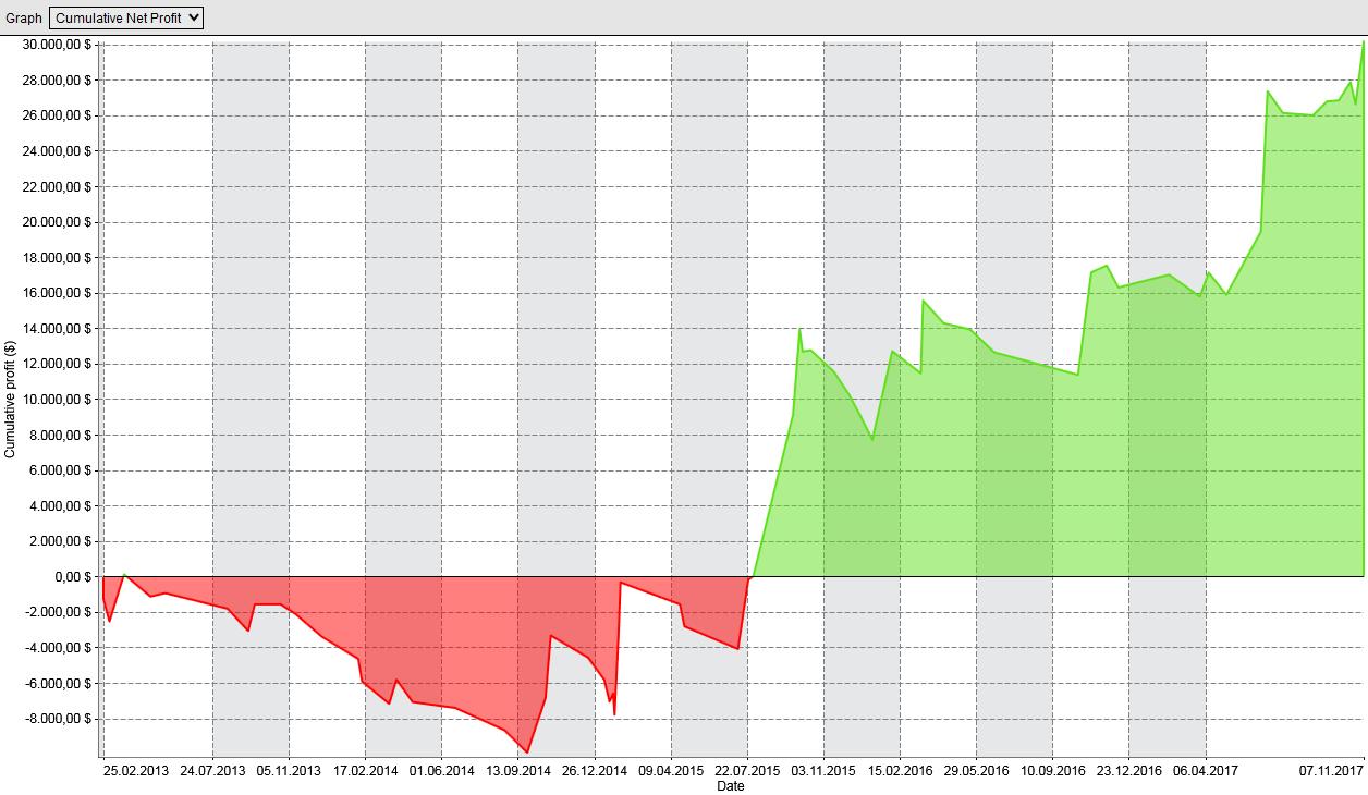 Kapitalkurve des Volume-Profile Handelssystem auf der Short-Seite
