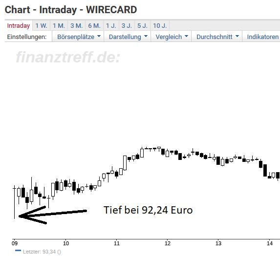Wirecard-Aktie - Tief lag auf PRIMex Unterstützung