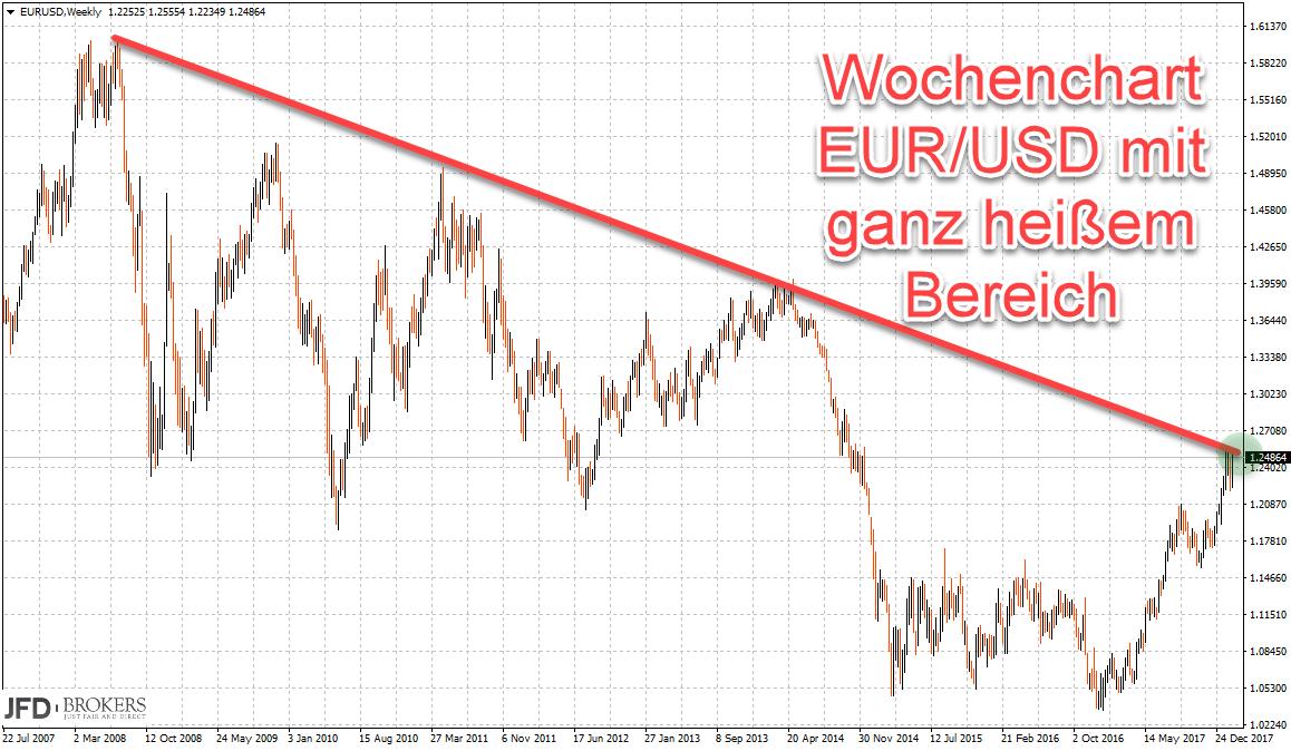Wochenchart EURUSD mit Abwärtstrendlinie