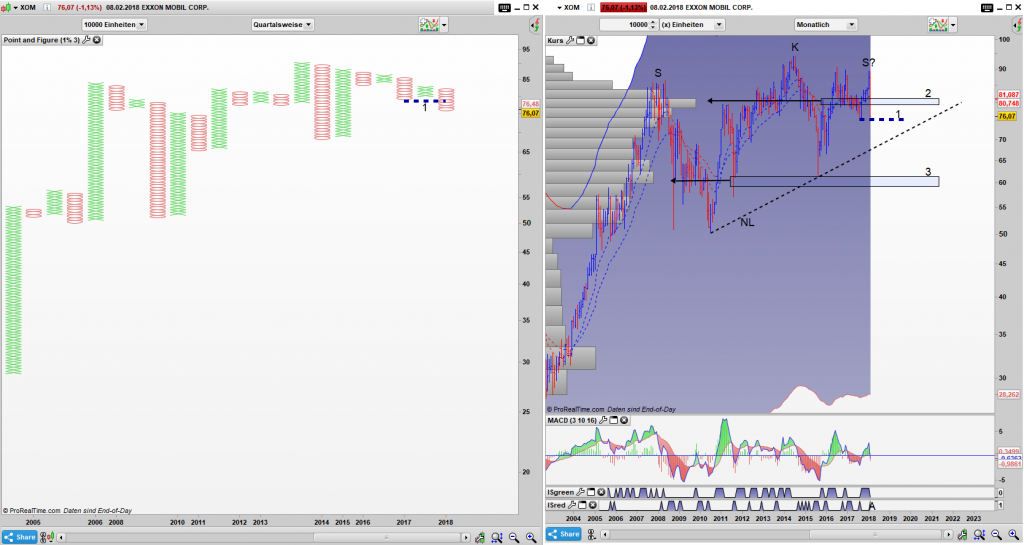 XOM Point and Figure Quartals Chart, Bar Monats Chart: Verkaufssignal im PaF aktiv, im Bar Chart droht eine SKS