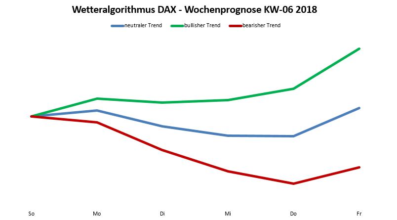 Wetteralgorithmus 06-18