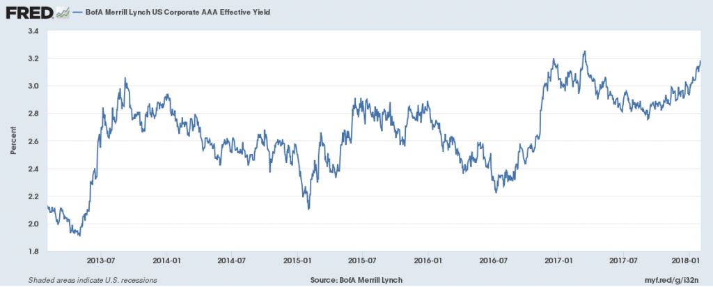 BofA Merrill Lynch, BofA Merrill Lynch US Corporate AAA Effective Yield [BAMLC0A1CAAAEY], retrieved from FRED, Federal Reserve Bank of St. Louis; https://fred.stlouisfed.org/series/BAMLC0A1CAAAEY, February 1, 2018.