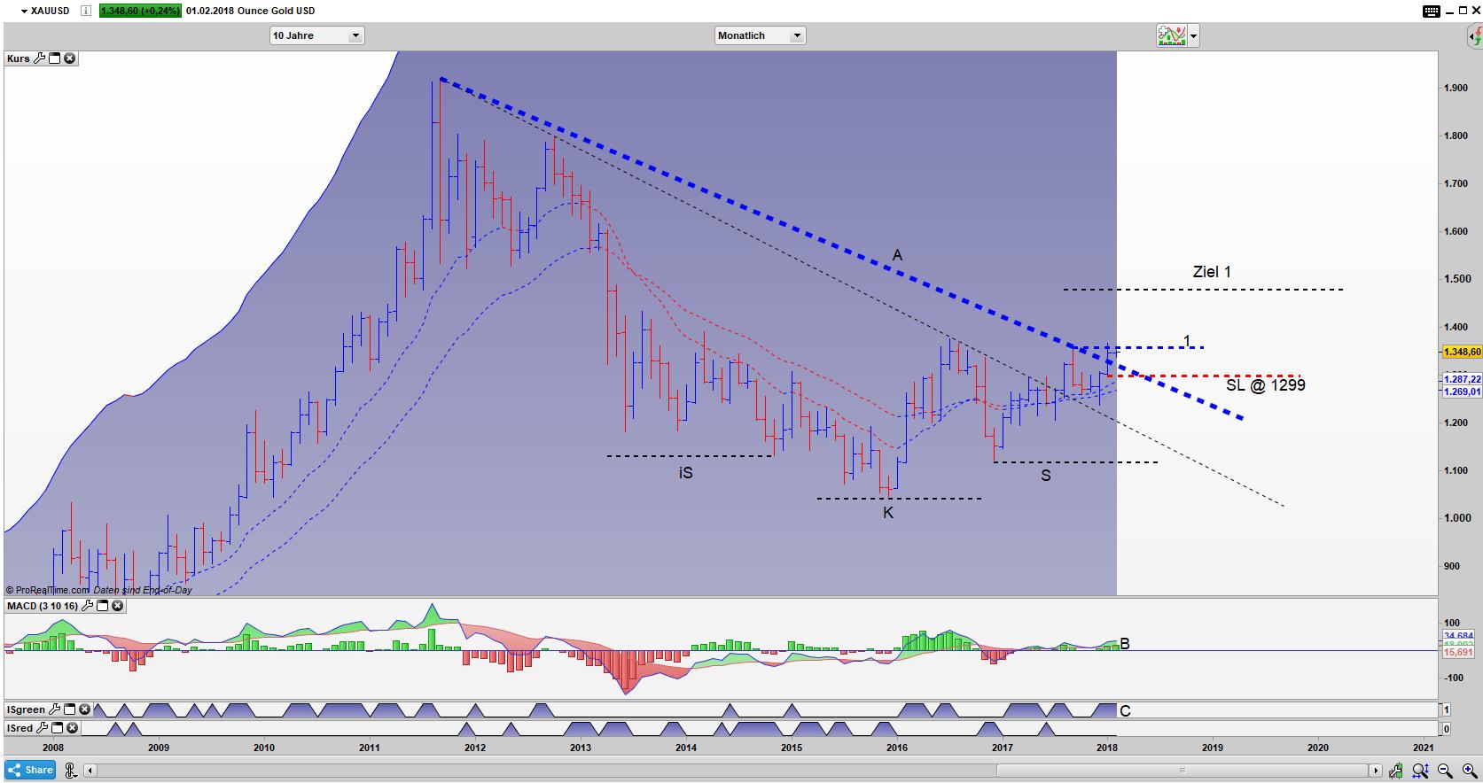 Ausbruch im Gold Bar Monats Chart