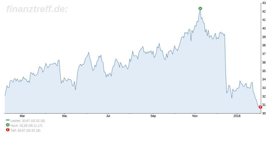 innogy - Top 5 Dividenden-Aktien aus dem MDAX
