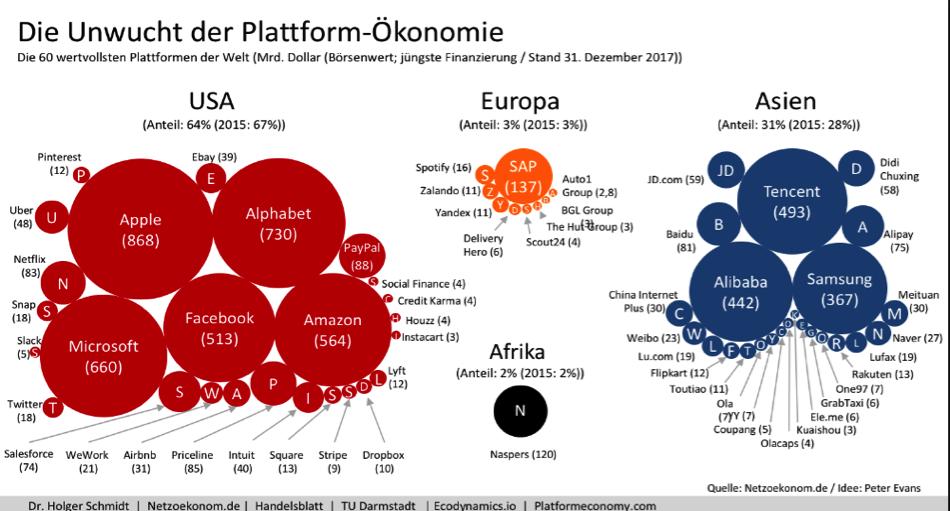 Die Plattform-Ökonomie auf einen Blick