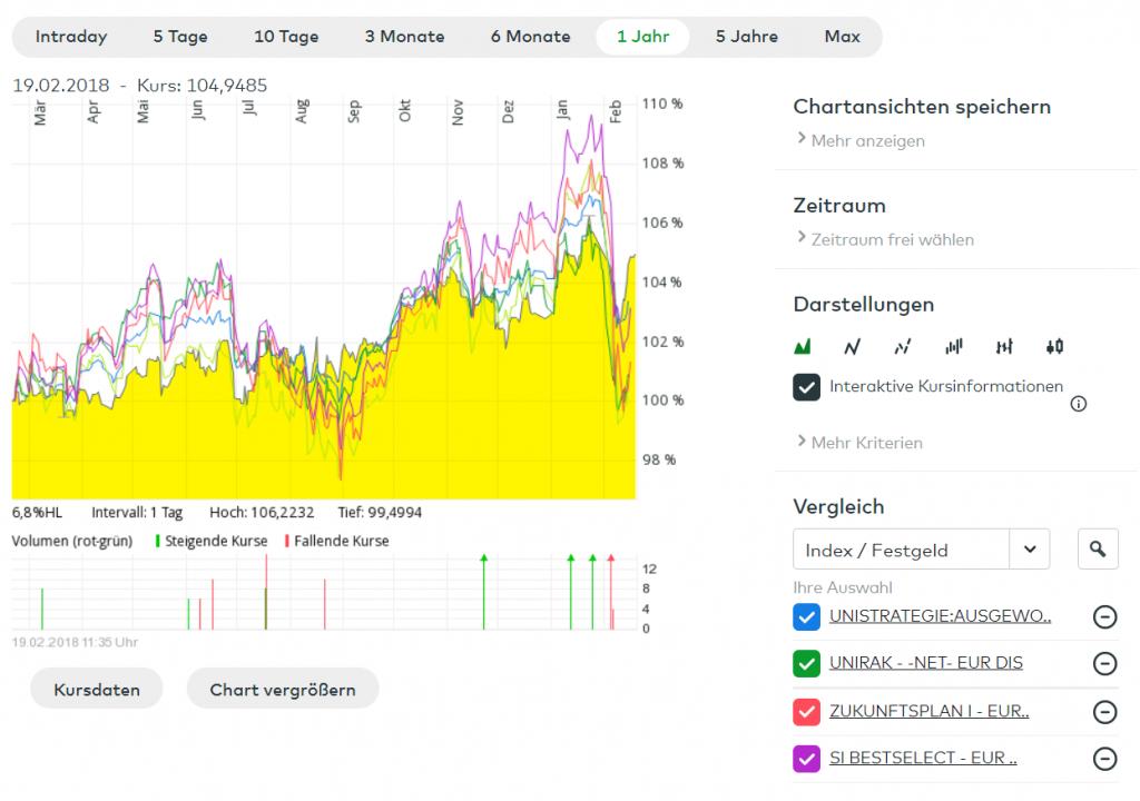 wikifolio ANT1 FRAG - HPS worldwide vs. vier Mischfonds. - Quelle: Comdirect Informer