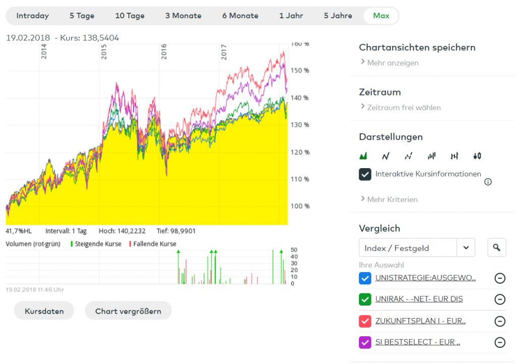 wikifolio ANT1 FRAG - HPS worldwide vs. vier Mischfonds, 5 Jahre - Quelle: Comdirect Informer