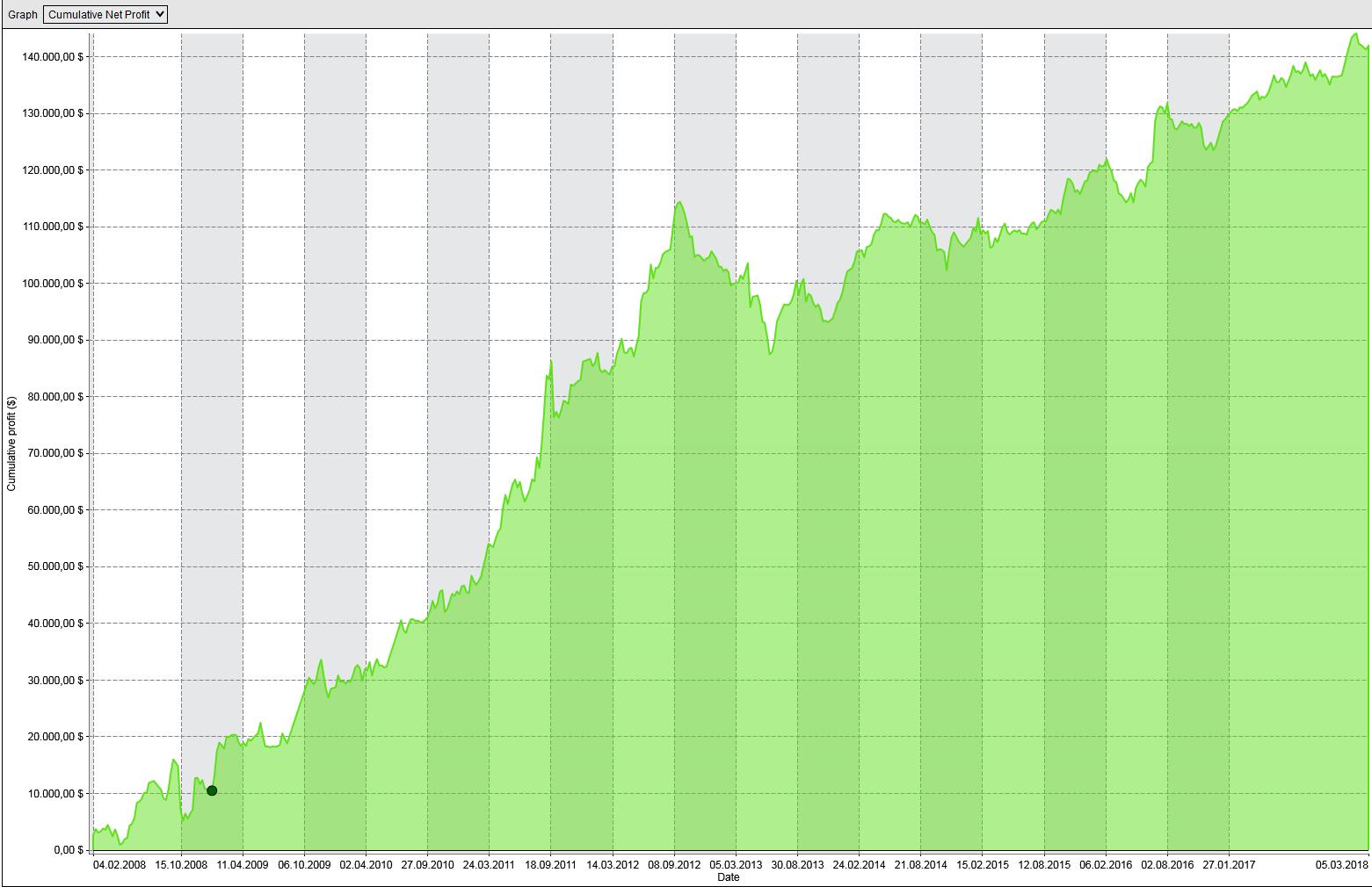 Kapitalkurve für das modifizierte Trading mit Tages-Saisonalität im Gold