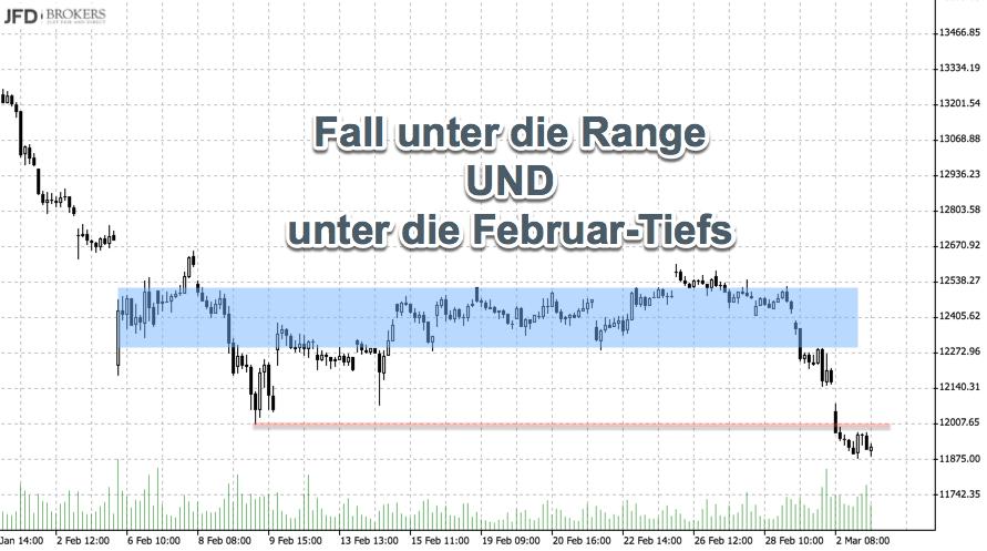 Chartanalyse DAX Februartiefs