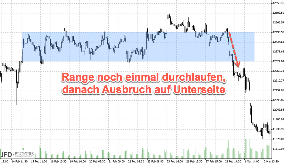Chartanalyse: DAX Range durchlaufen