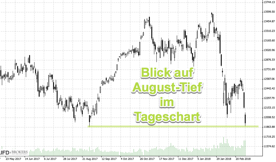 Tageschart DAX August-Tief