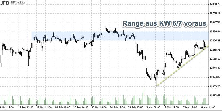Range aus KW6/7 im DAX Widerstand