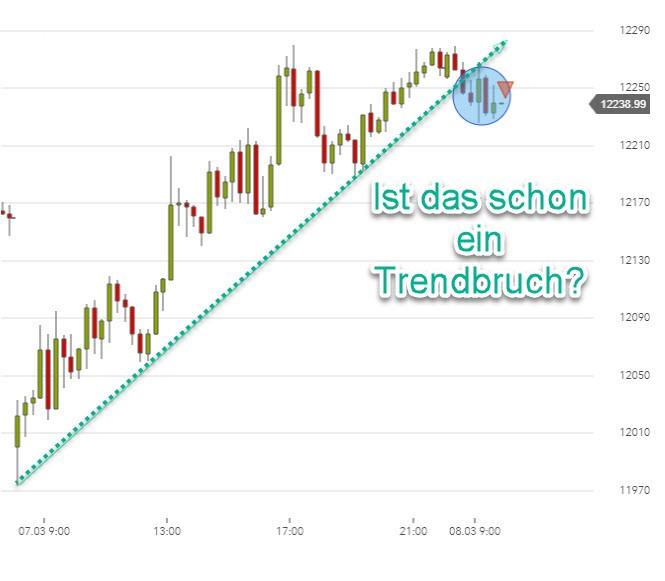 Trading nach Trendlinie DAX Donnerstag