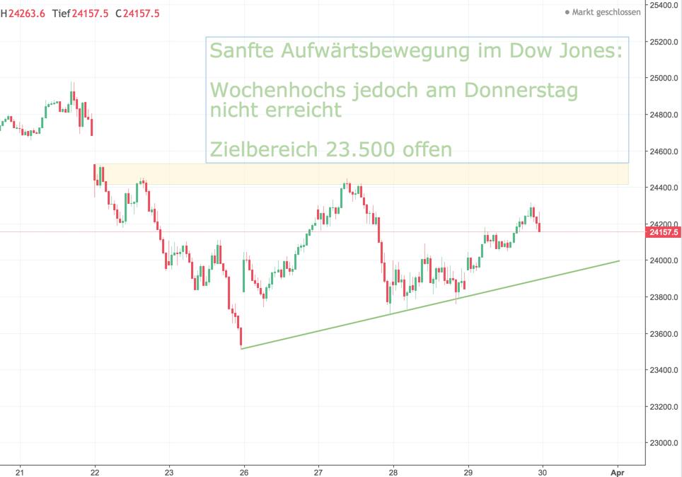 Dow Jones aus Vorwoche: Bandbreite verengt sich