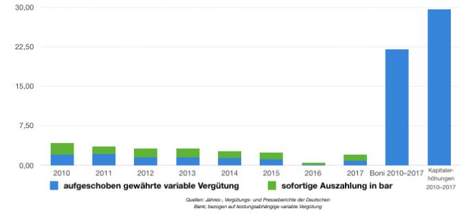 Deutsche Bank Grafik Boni Kapitalerhöhung