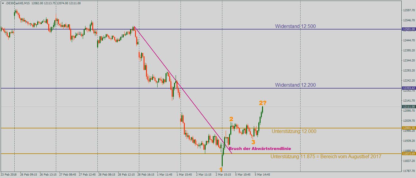 DAX im Rückblick nach dem Bruch der fallenden Trendlinie mit Aufwärtspotiential