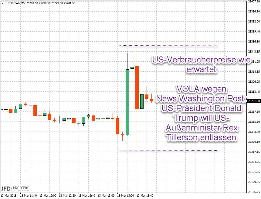 Dow Jones Volatilität nach Trump