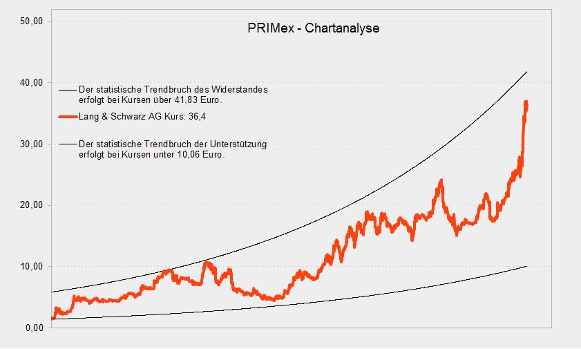 Lang & Schwarz Aktie mit starker Hürde voraus - PRIMex gibt Aufschluss
