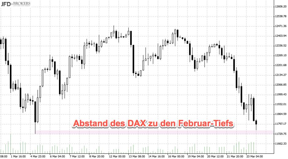 Chartanalyse: Abstand DAX zu Februartiefs