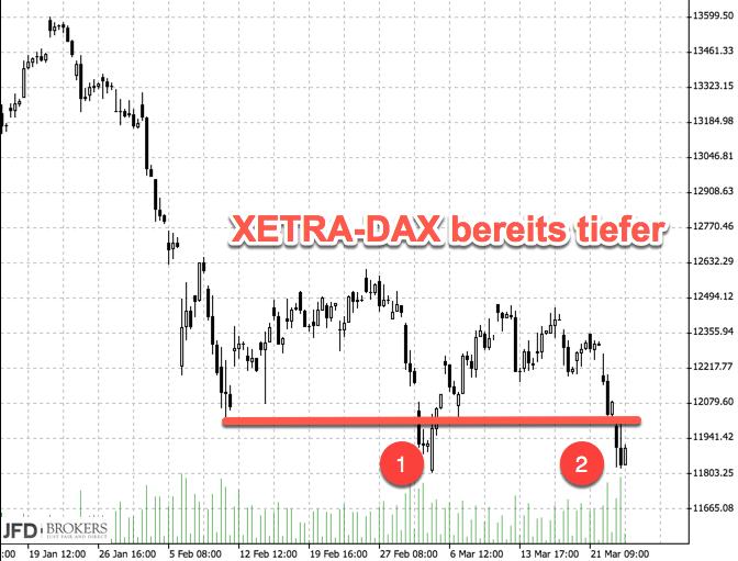 Abstand DAX Xetra Februar-Tiefs