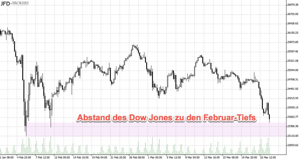 Abstand Dow Jones Februartiefs: Tageschart