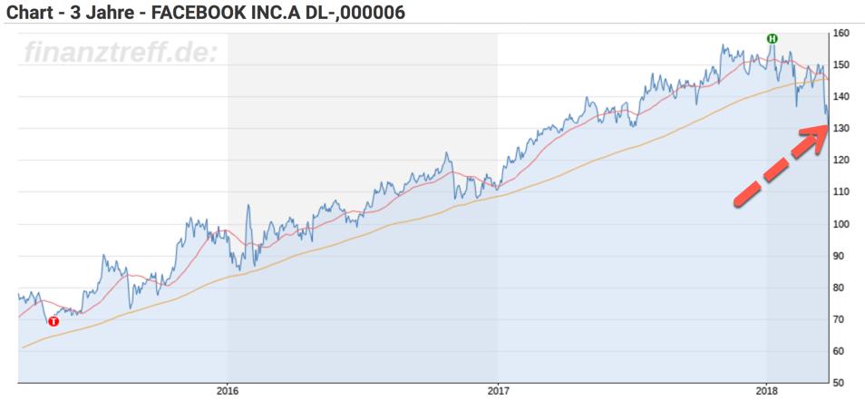 Chart Facebook 3 Jahre