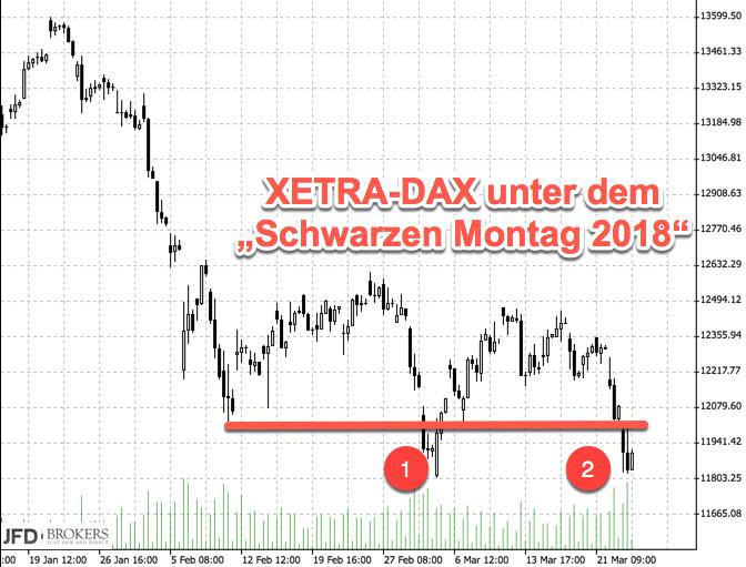 XETRA-DAX am Jahrestief