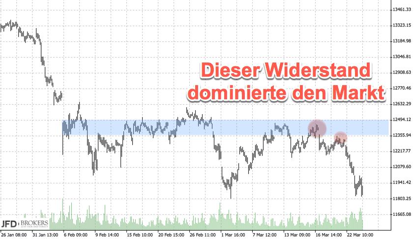 DAX Widerstand dominierte in Handelswoche