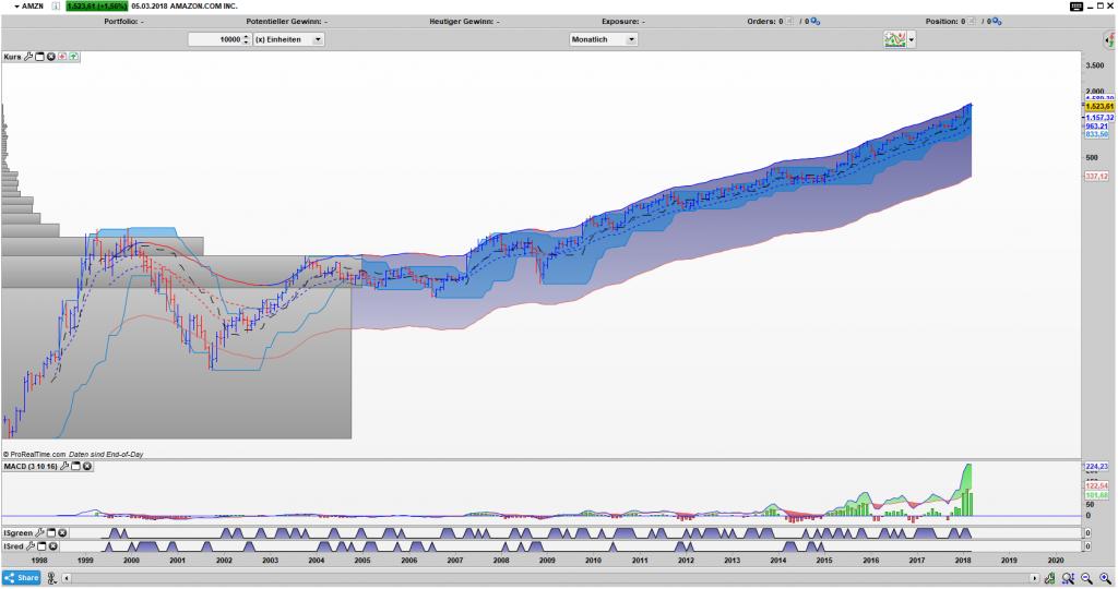 AMZN Bar Monats Chart: Der Trend läuft wie auf Schienen