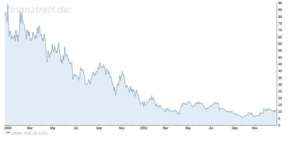 Das Interesse für Aktien ist verflogen