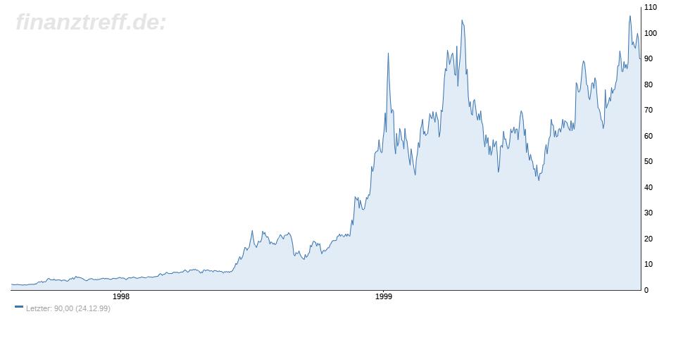 Bitcoin am Ende? Oder ist nur die erste Euphorie verfolgen?