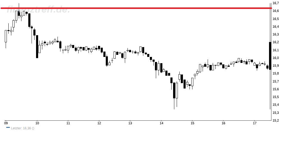 PRIMex Chart mit markantem Widerstand