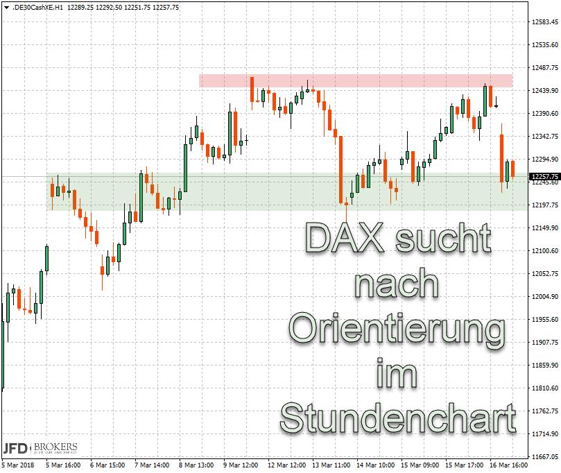 DAX Range Vorwoche durchlaufen