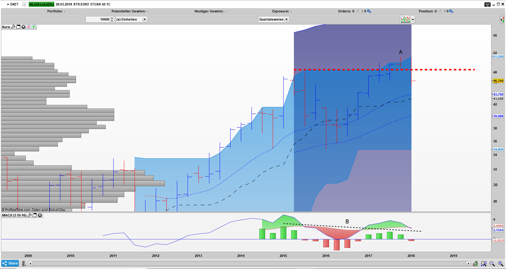 DXET Bar Quartals Chart: Umkehrstab und Bearishe Divergenz entfalten ihre Wirkung