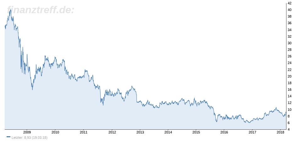E.ON Aktie als Trauerspiel für alte Aktionäre