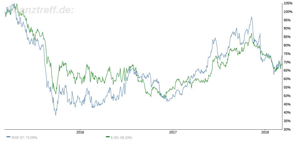 Aktien von RWE und E.ON seit Energiewende keine Anlegerliblinge