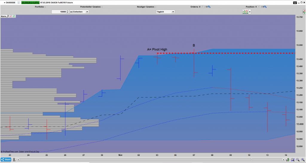 FDAX Bar Tages Chart: 1 Bar Upthrust Umkehrstab Pattern