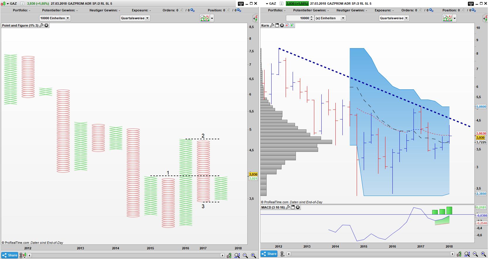 GAZ Point and Figure Quartals Chart, Bar Quartals Chart: Kaufsignal im PaF noch intakt, jedoch im Bar Chart unterhalb der Trendlinie