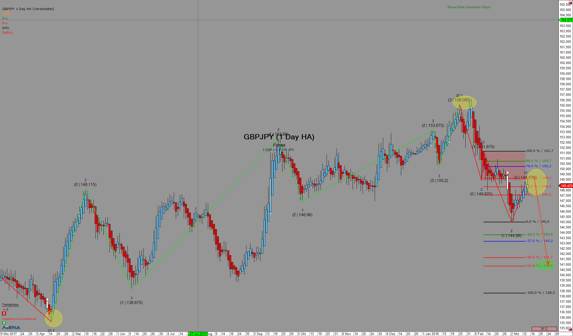 Forex-Pair GBPJPY Tageschart mit Trading-Chance