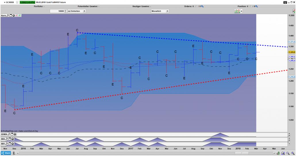 GC Bar Monats Chart: Expansion- (E) / Kontraktionsphasen (C) innerhalb des Dreiecks