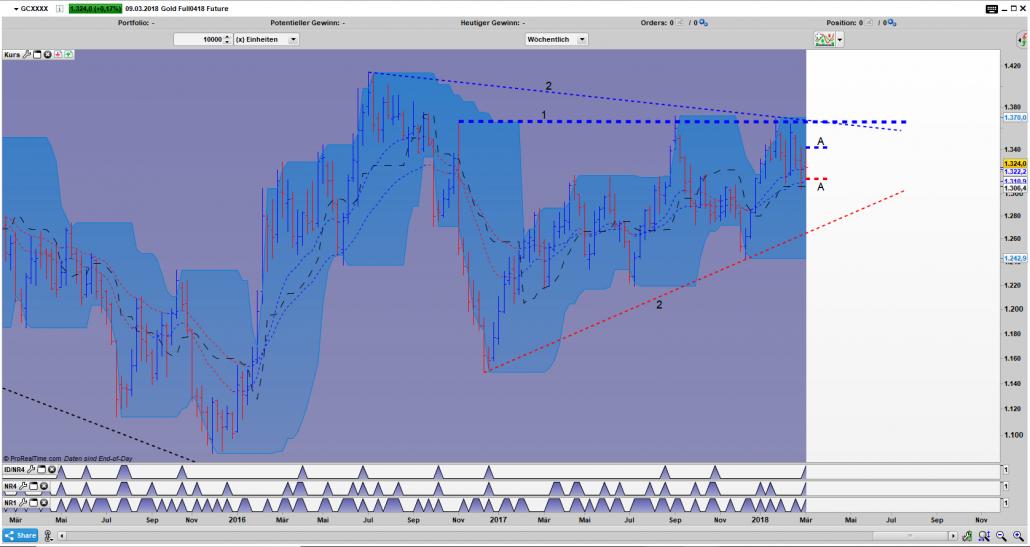 GC Bar Wochen Chart: Inside Day Narrow Range Pattern, damit befindet sich Gold unmittelbar in einer kntraktionsphase